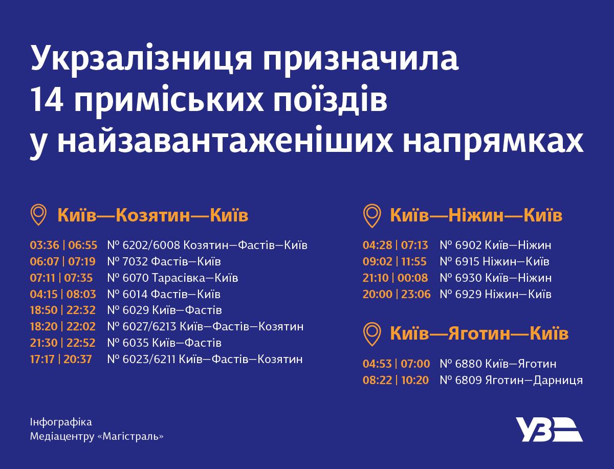 На Київщині відновлять рух 14 електричок у напрямках Фастова, Ніжина, Яготина - приміські електрички - 102717208 3317828948250870 8412345798046799308 o