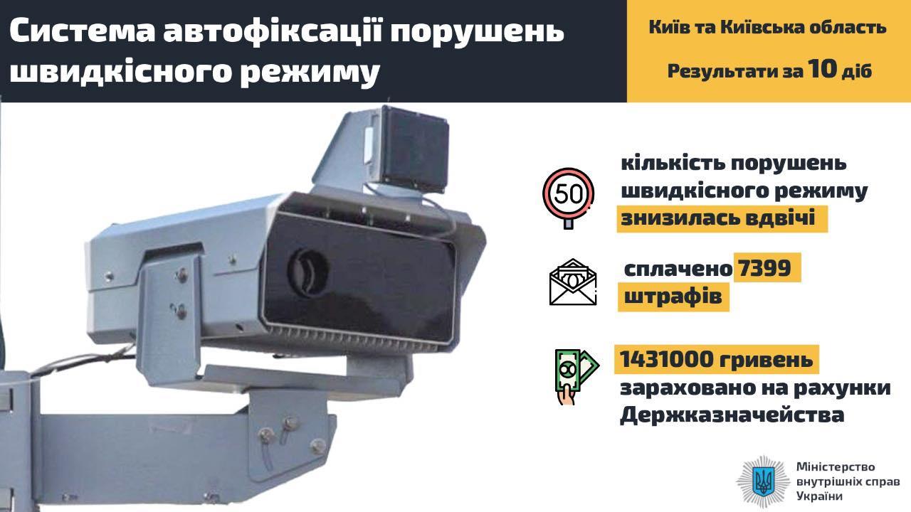 За 10 діб роботи камер автофіксації кількість порушень на дорогах знизилась вдвічі - штрафи ПДР, камери автофіксації порушень ПДР - 103301022 608865576422628 700017292315864993 n