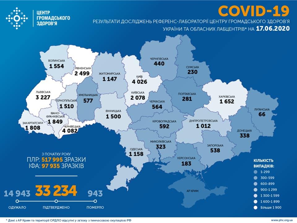 Антирекорд: за минулу добу в Україні від COVID-19 померла 31 людина -  - 104361846 2001175396673845 8297939530186712978 n