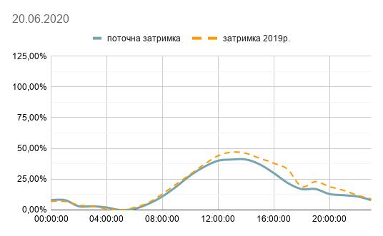 Київ – на другому місці за дорожніми заторами у світі -  - 105329110 3149210628496403 1358535650230877796 n
