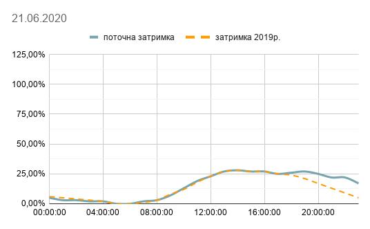 Київ – на другому місці за дорожніми заторами у світі -  - 105397440 3149210735163059 2500511616749917835 n