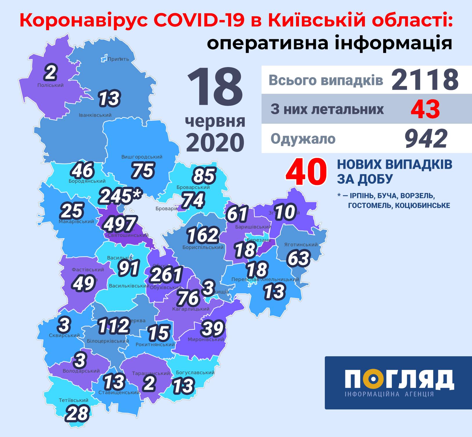 На Київщині коронавірусом  хворіють більше 2 тисяч людей -  - Kyiv regions covid19 new 2