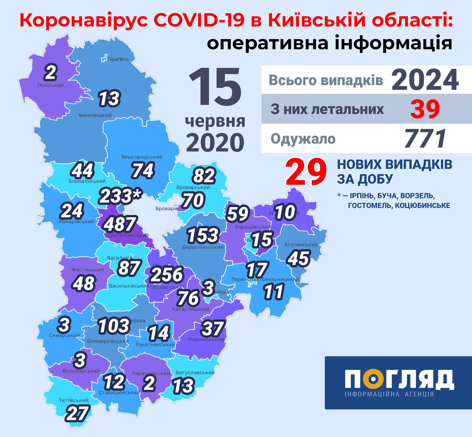 Кількість хворих коронавірусом на Київщині перевалила за 2 тис -  - Kyiv regions covid19 new 3 1