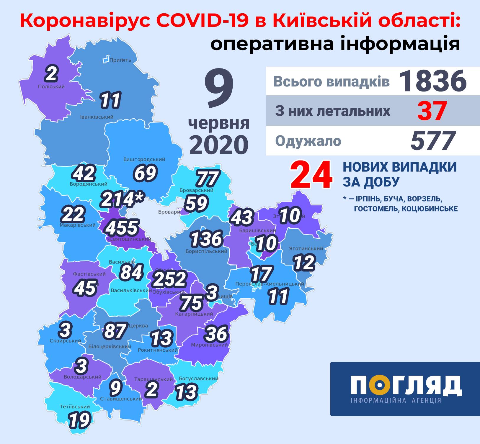 За весь період пандемії на Київщині померло 37 хворих, одужало - 577 -  - Kyiv regions covid19 new 3