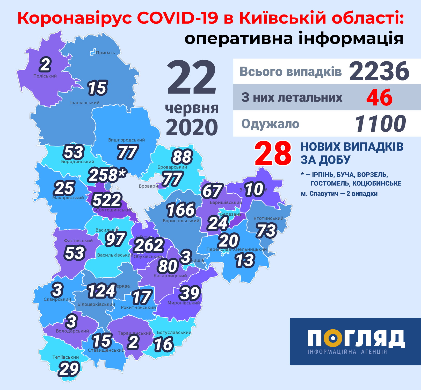 За час пандемії на Київщині  померло 46 хворих на COVID-19 -  - Kyiv regions covid19 new 6