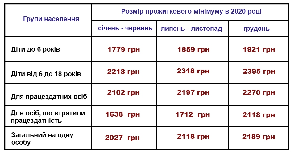 Уряд планує підвищити прожитковий мінімум до реальної величини - Україна, соціальна політика, прожитковий мінімум, підвищення прожиткового мінімуму, КМУ - Prozhytkovyj