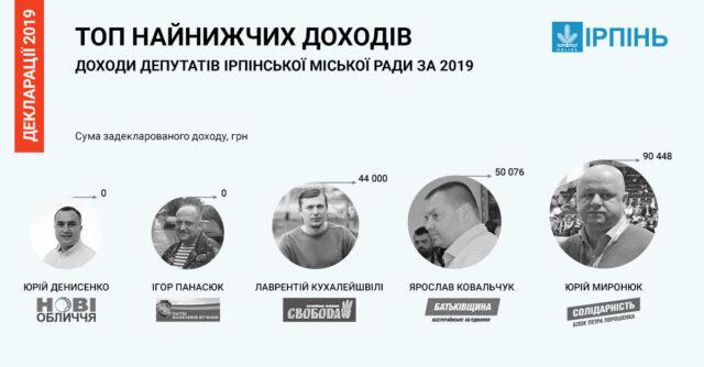 ТОП найбідніших та найбагатших депутатів Ірпінської міської ради -  - deputaty naynyzhchy 640x334 1