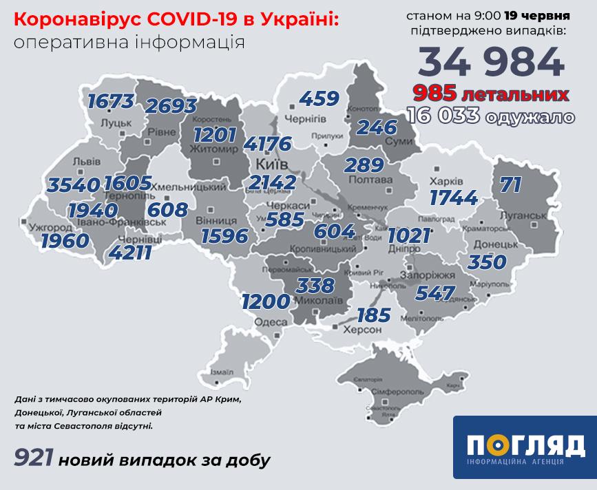 +921: черговий антирекорд хворих на COVID-19 в Україні - Україна - koronavirus 68