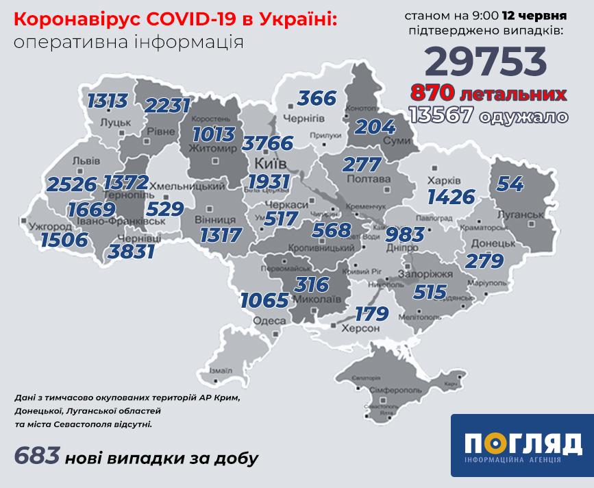 В Україні за добу зафіксовано 683 нових хворих COVID-19 -  - koronavirus 7