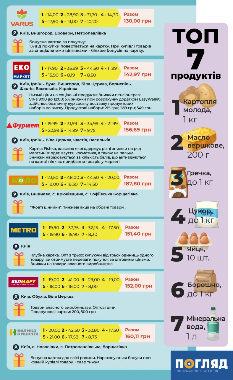 Вартість продуктів із соціального кошика у семи супермаркетах Київщини - товари, київщина - photo 2020 06 12 12.19.36