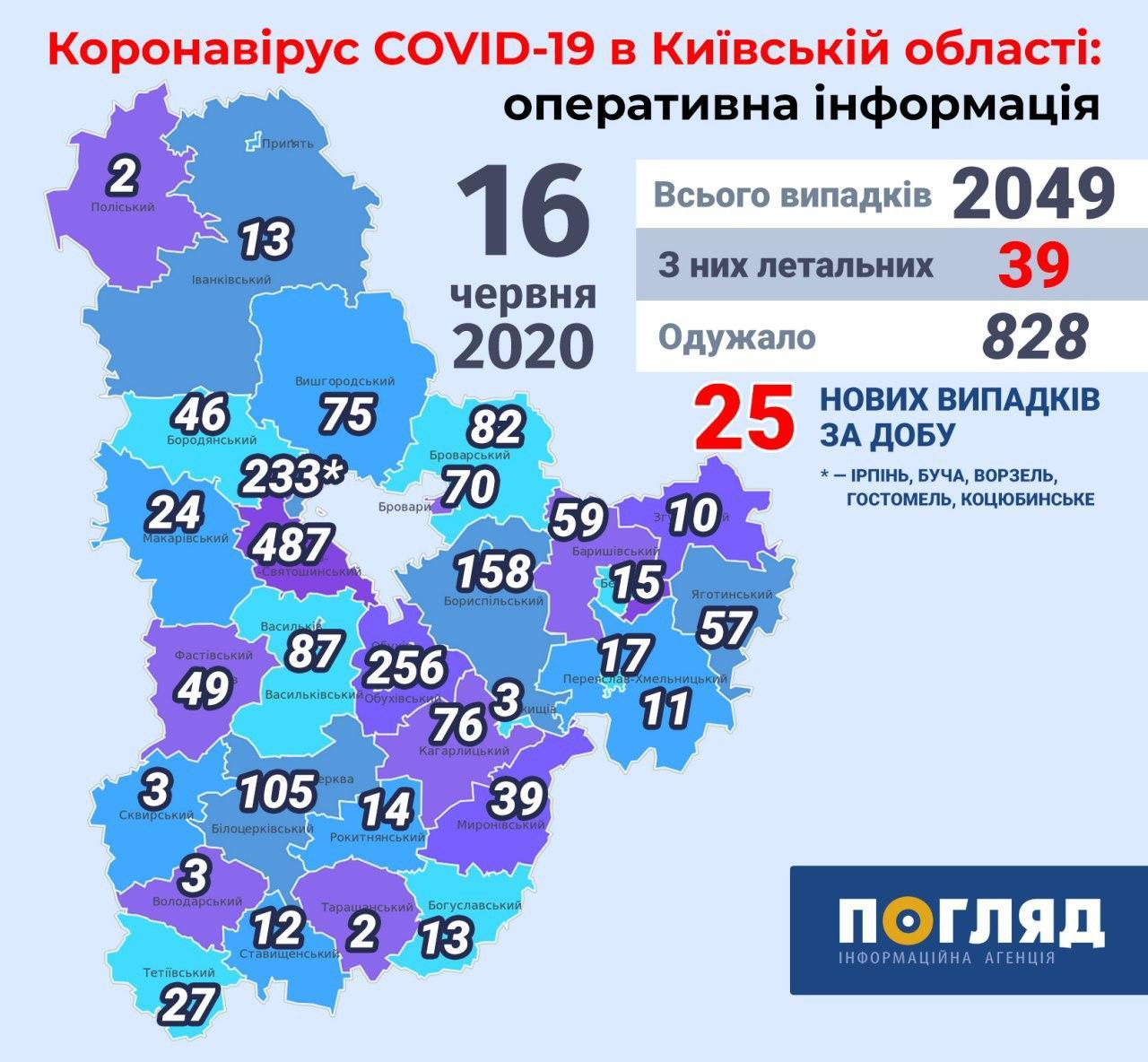 На Київщині за добу COVID-19  захворіло 25 людей -  - photo 2020 06 16 11 16 53