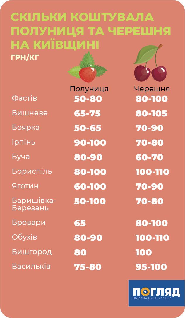 Вартість сезонних ягід на Київщині - ягоди - yagody Kyyivshhyna 2
