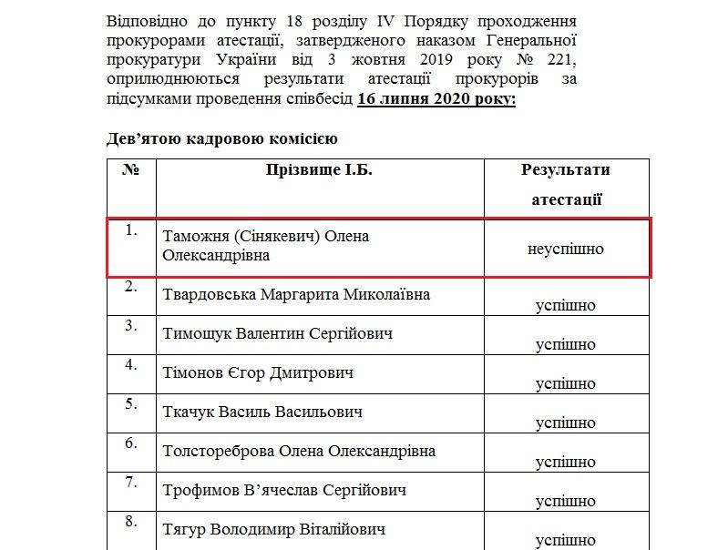 Дружина бучанського депутата Таможнього не пройшла атестацію в прокуратурі