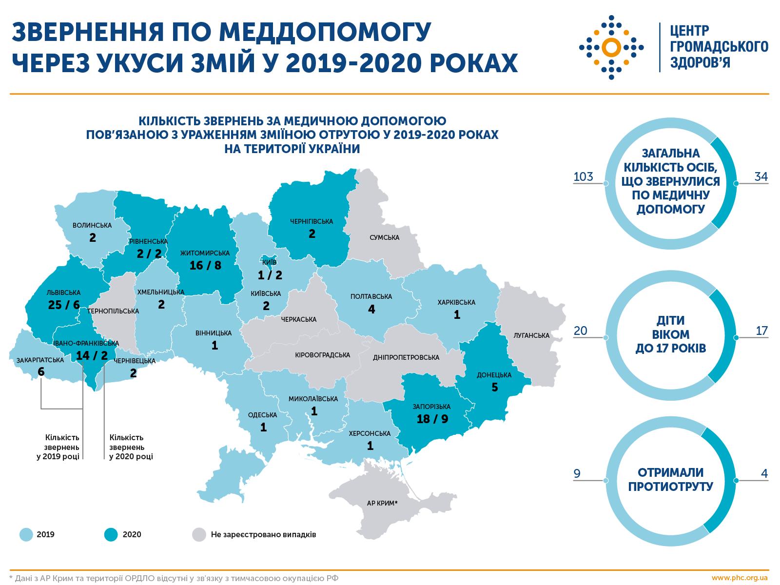 Змії в Україні: що варто знати -  - 109203324 2076351989156185 5970639763059753993 o