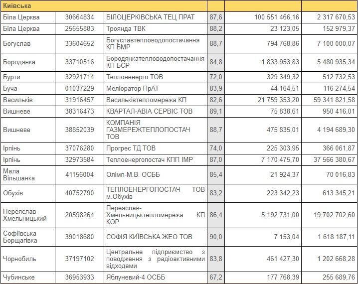 «Ірпіньтеплопостач» заборгував «Нафтогазу» 37,5 мільйонів гривень