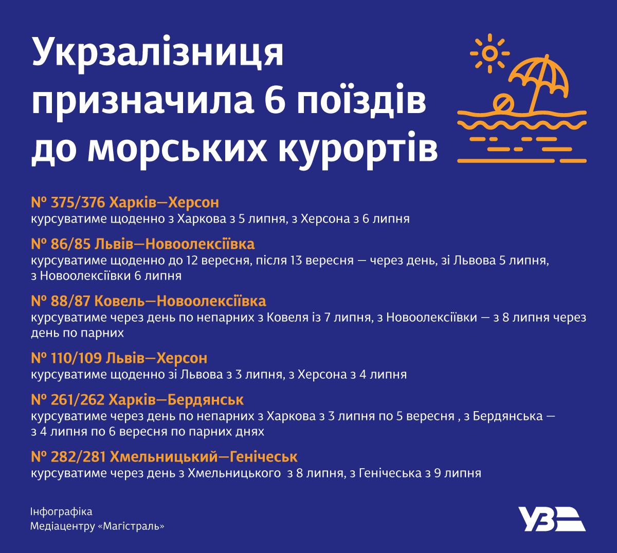 Укрзалізниця запускає ще шість потягів до моря - Укрзалізниця, запуск поїздів - 6 poyizdiv do morskyh kurortiv