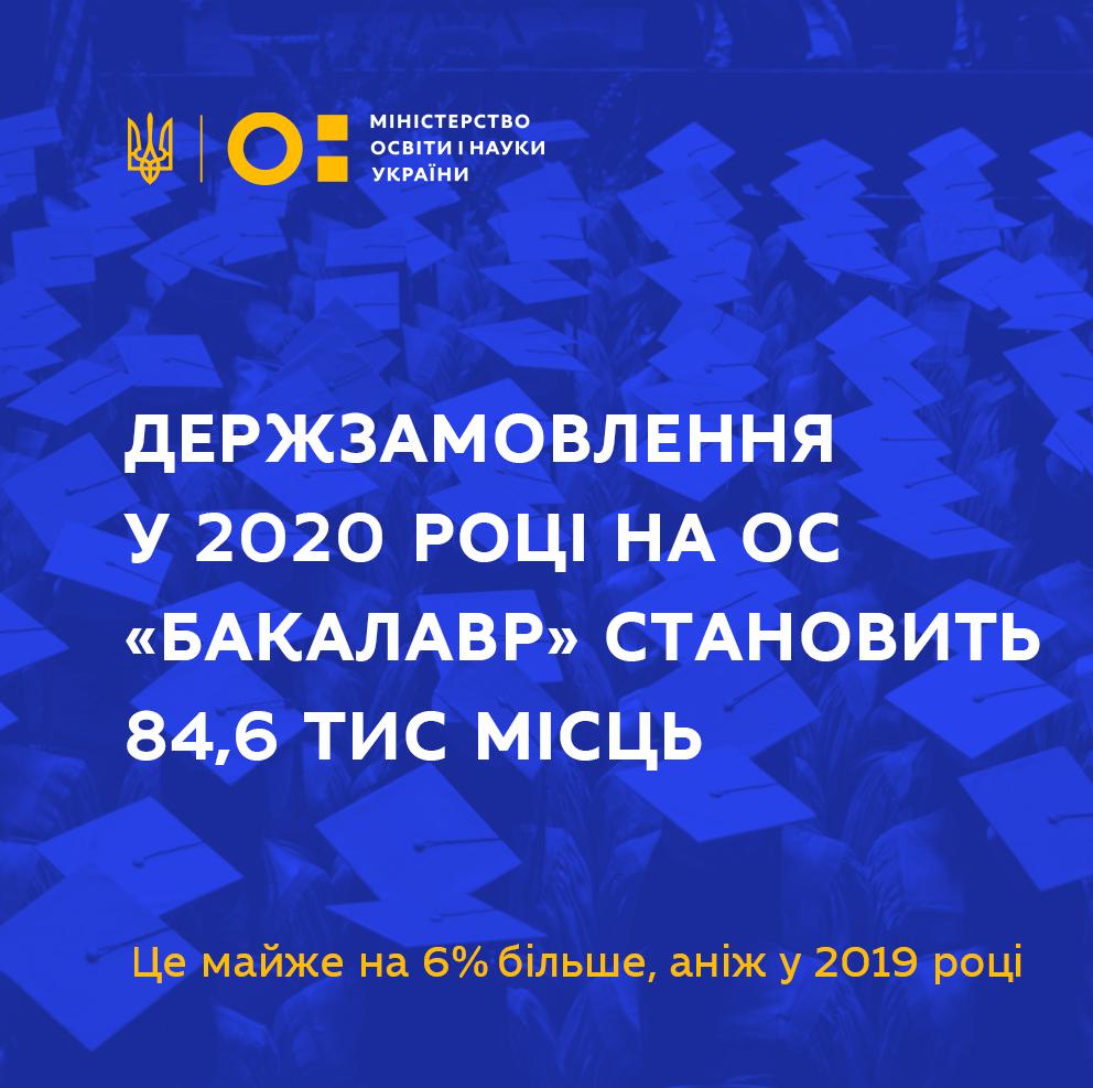 Держзамовлення на підготовку бакалаврів цьогоріч збільшилось - Україна, Олег Шаров, МОН, ЗВО, держзамовлення, вступ-2020, бакалавр - DERZHZAMOVLENNYA