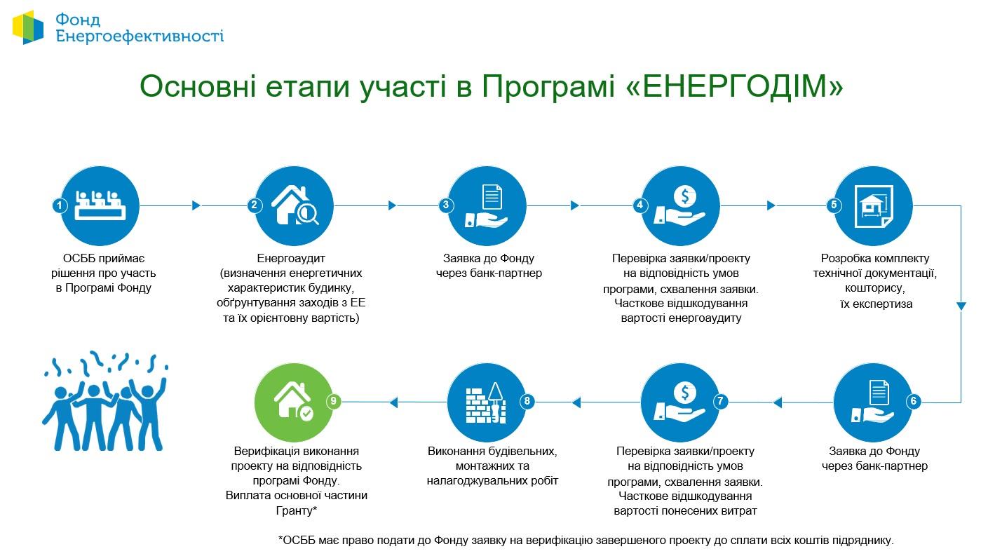 Фастівським ОСББ пропонують долучатись до програми «Енергодім» - Фастів, ОСББ, енергоефективність - Eneogodim1