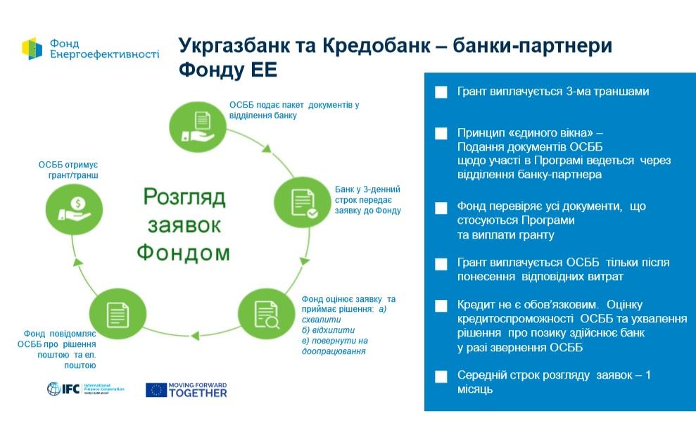 Фастівським ОСББ пропонують долучатись до програми «Енергодім» - Фастів, ОСББ, енергоефективність - Energodim4