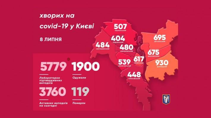 У Києві семеро дітей підхопили коронавірус - коронавірус, Київський міський голова Віталій Кличко - imgbig 1