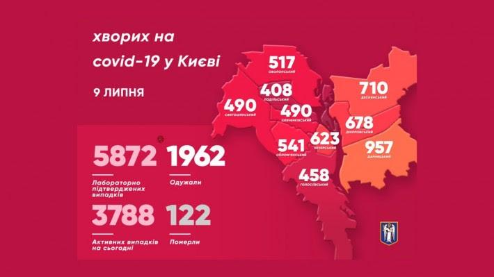 Іще 93 киян захворіли на коронавірус - коронавірус, Київ - imgbig 2