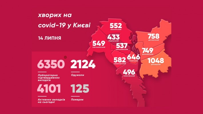 COVID-19 у Києві: одужало 15, захворіло 112 людей - коронавірус, Київ - imgbig 6