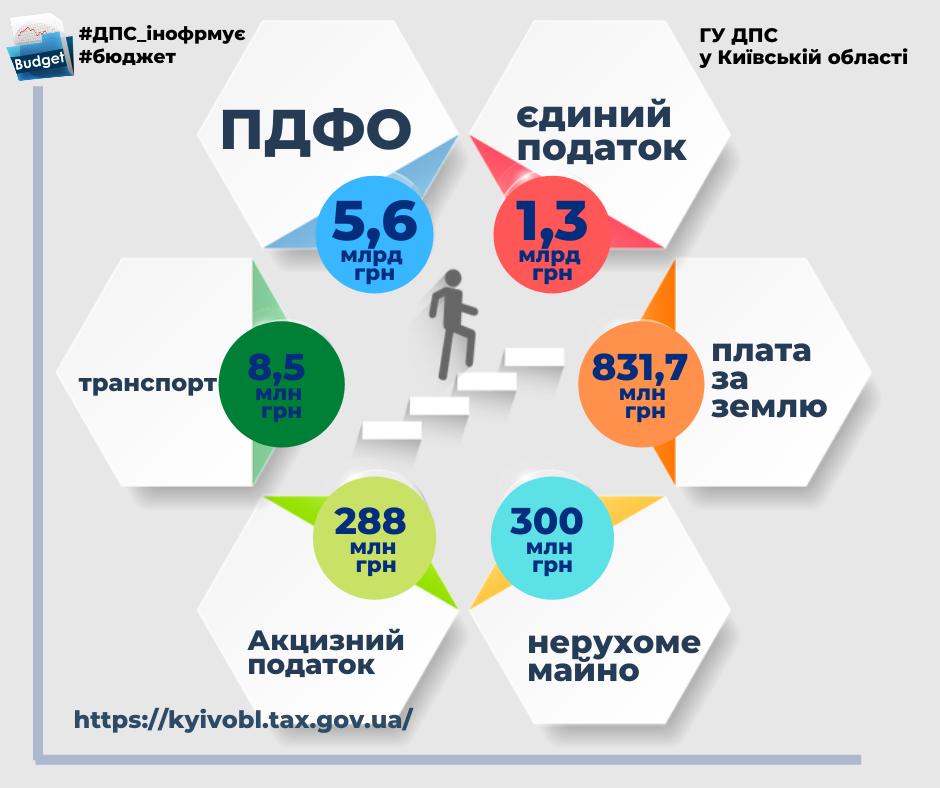 За 7 місяців жителі Київщини перерахували до місцевих бюджетів 8,7 млрд грн - податки, підприємці, Гроші, бюджет - 117075651 354528215943672 3836047563662905788 n