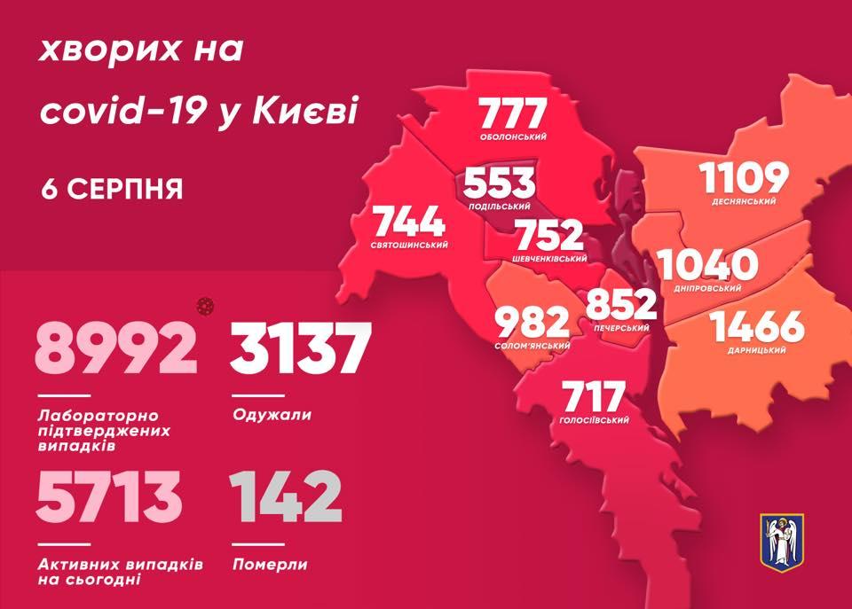 8 столичних медиків підхопили коронавірус за минулу добу - статистика COVID-19, місто Київ, коронавірусна інфекція, Віталій Кличко - 117299932 4694883043855939 7226376339113074631 n