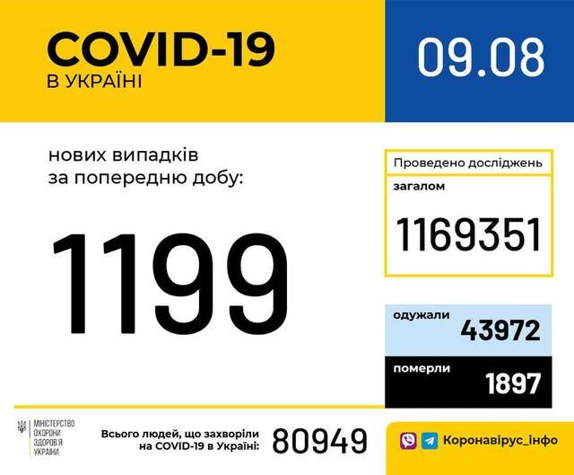 Львівщина лідирує по кількості хворих на коронавірус -  - 117445087 1615509751945457 2559350395767098135 n