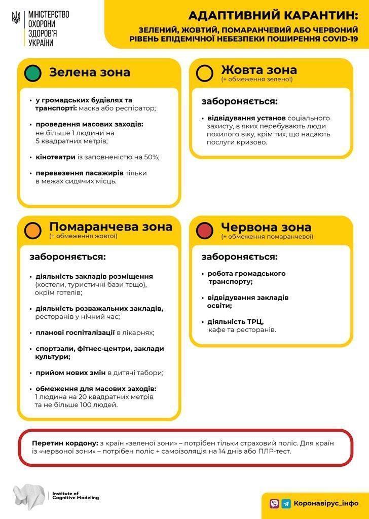 Новий список «жовтих», «помаранчевих» та «червоних» карантинних зон - коронавірус - 1598543300 9788