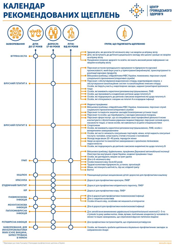 Щеплення від пневмококової інфекції стане обов'язковим - Щеплення, Україна, МОЗ - Kalendr shheplen