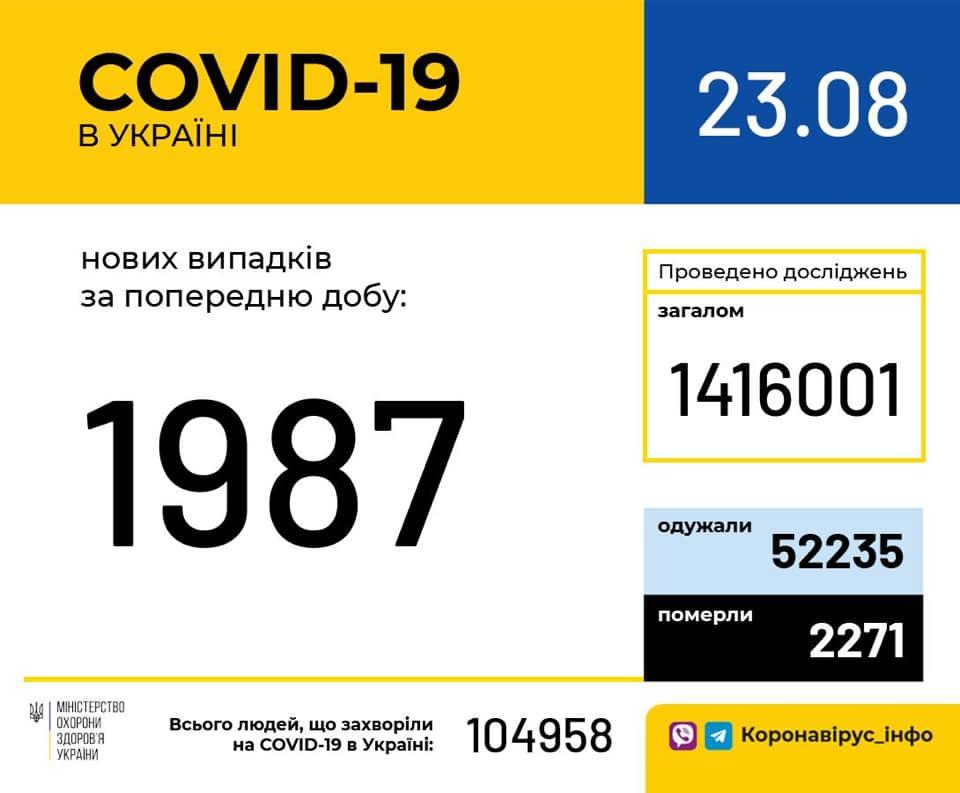 В Україні – 1987 випадків коронавірусу за добу -  - MOZ KOAVD23