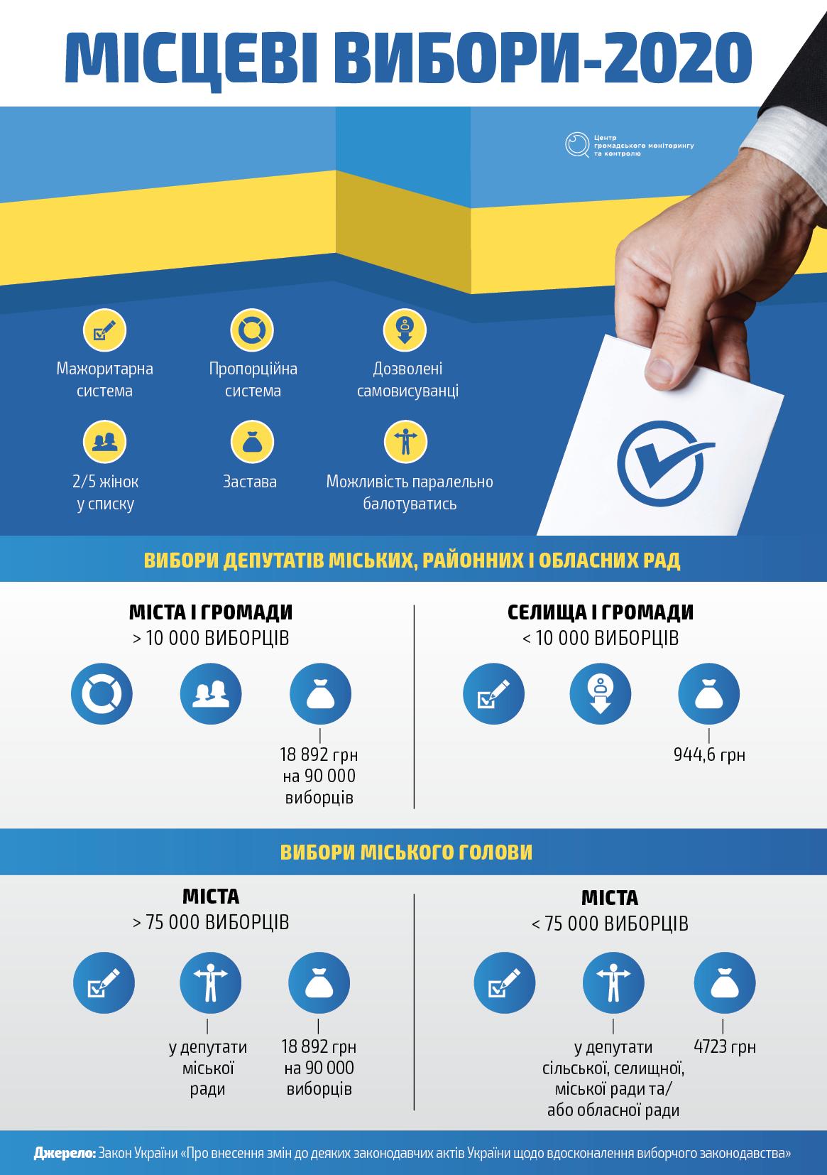 Що потрібно знати про місцеві вибори-2020? - ЦВК, Україна, місцеві вибори, виборче законодавство, вибори-2020 - Mistsevi vybory