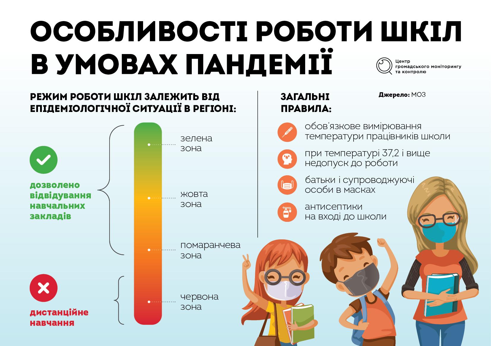 Як розпочнеться навчальний рік: рекомендації МОН - Україна, Освіта, МОН, карантин - Osoblyvosti shkil 1