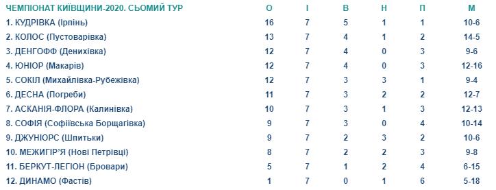 Лідер незмінний: результати 7 туру чемпіонату Київщини з футболу - футбол - Screenshot 3