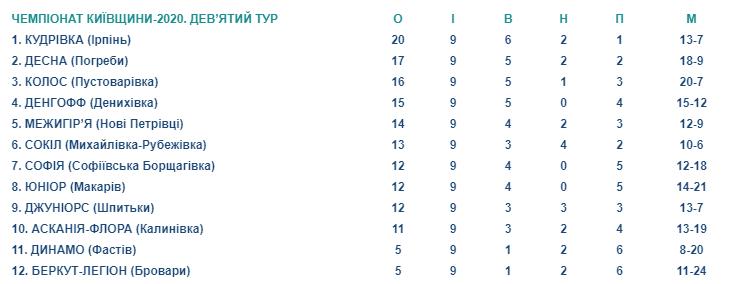 Лідери втрачають очки: 9 тур чемпіонату Київщини з футболу -  - Screenshot 9 2