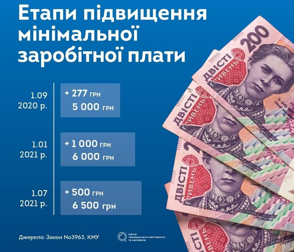 Якими будуть результати зростання мінімальної зарплати -  - ZP