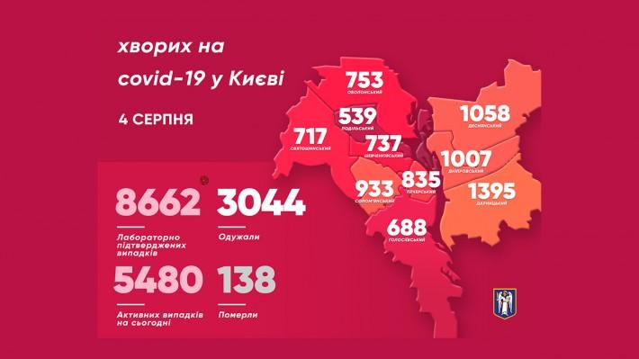 50 киян побороли коронавірус за останню добу - статистика COVID-19, місто Київ, коронавірус, Віталій Кличко - imgbig 3