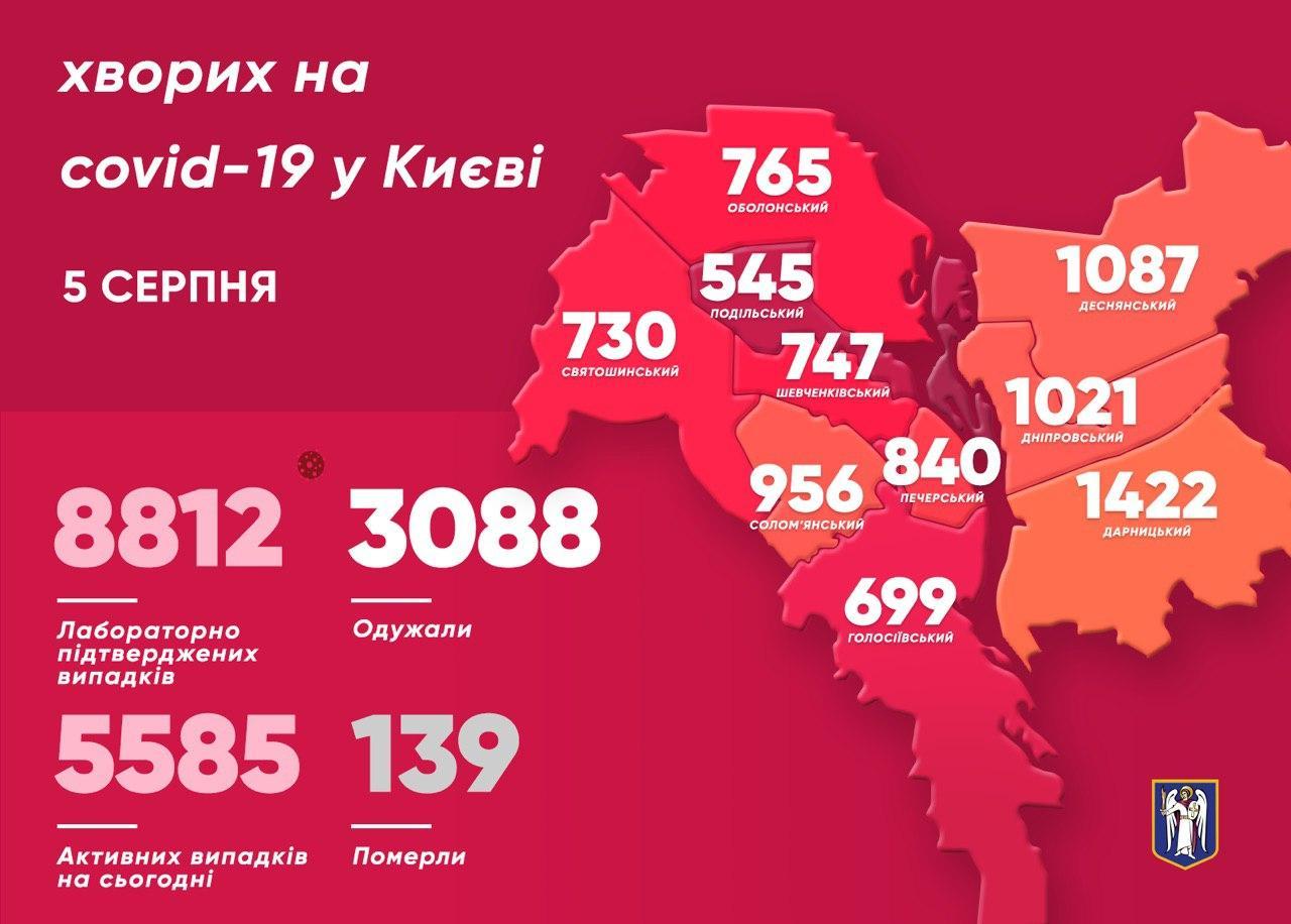 У Києві 150 нових хворих на COVID-19 - статистика COVID-19, місто Київ, коронавірус, Віталій Кличко - photo 2020 08 05 09 55 54