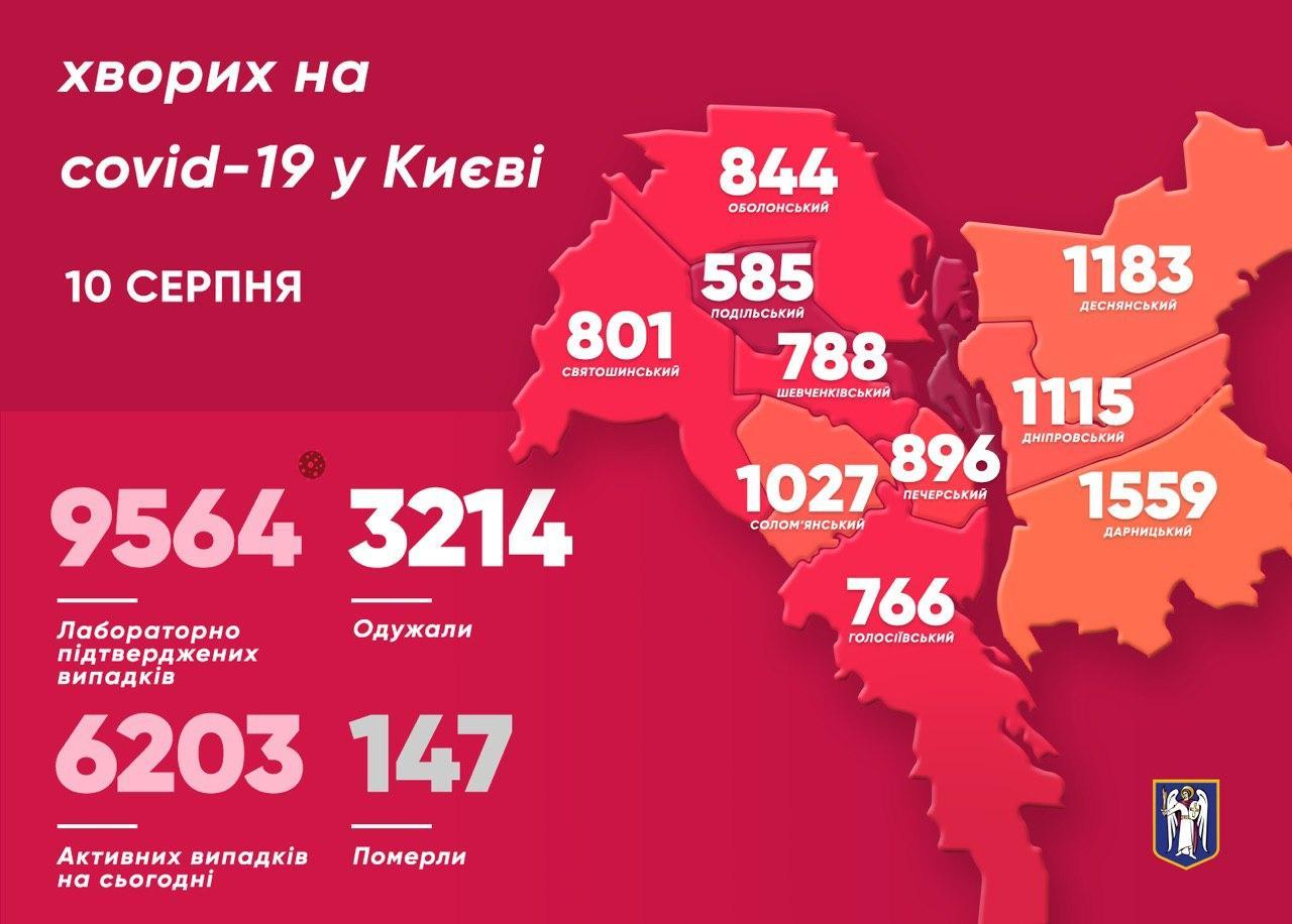 В столиці у трьох дітей підтвердили COVID-19 - статистика COVID-19, місто Київ, коронавірус, Віталій Кличко - photo 2020 08 10 10 45 47