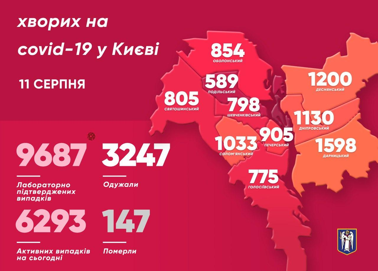 Київ: 12 дітей захворіли на COVID-19 - статистика COVID-19, місто Київ - photo 2020 08 11 10 24 11