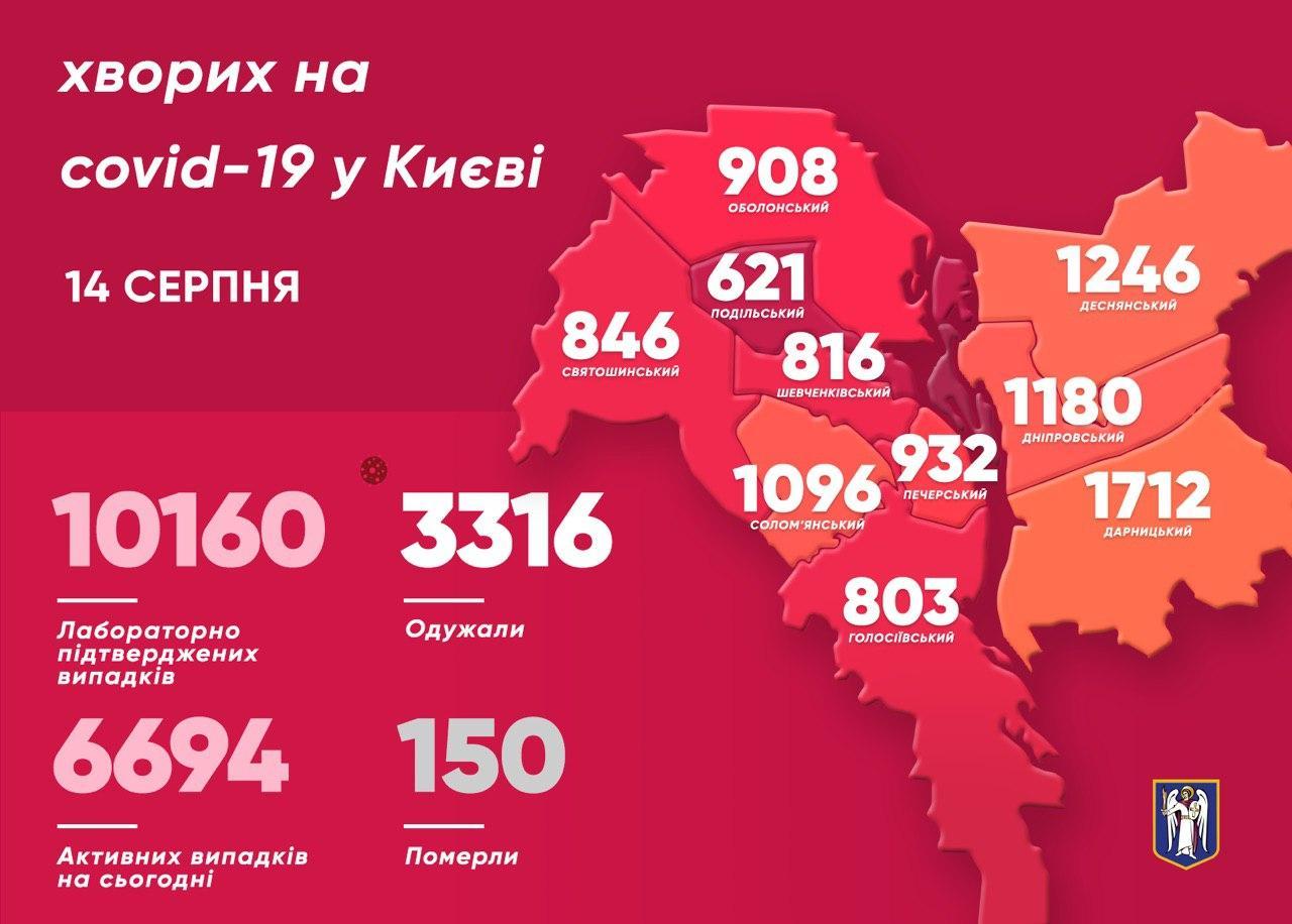 За минулу добу коронавірус подолали 38 киян - статистика, коронавірус, Київ - photo 2020 08 14 12 03 22