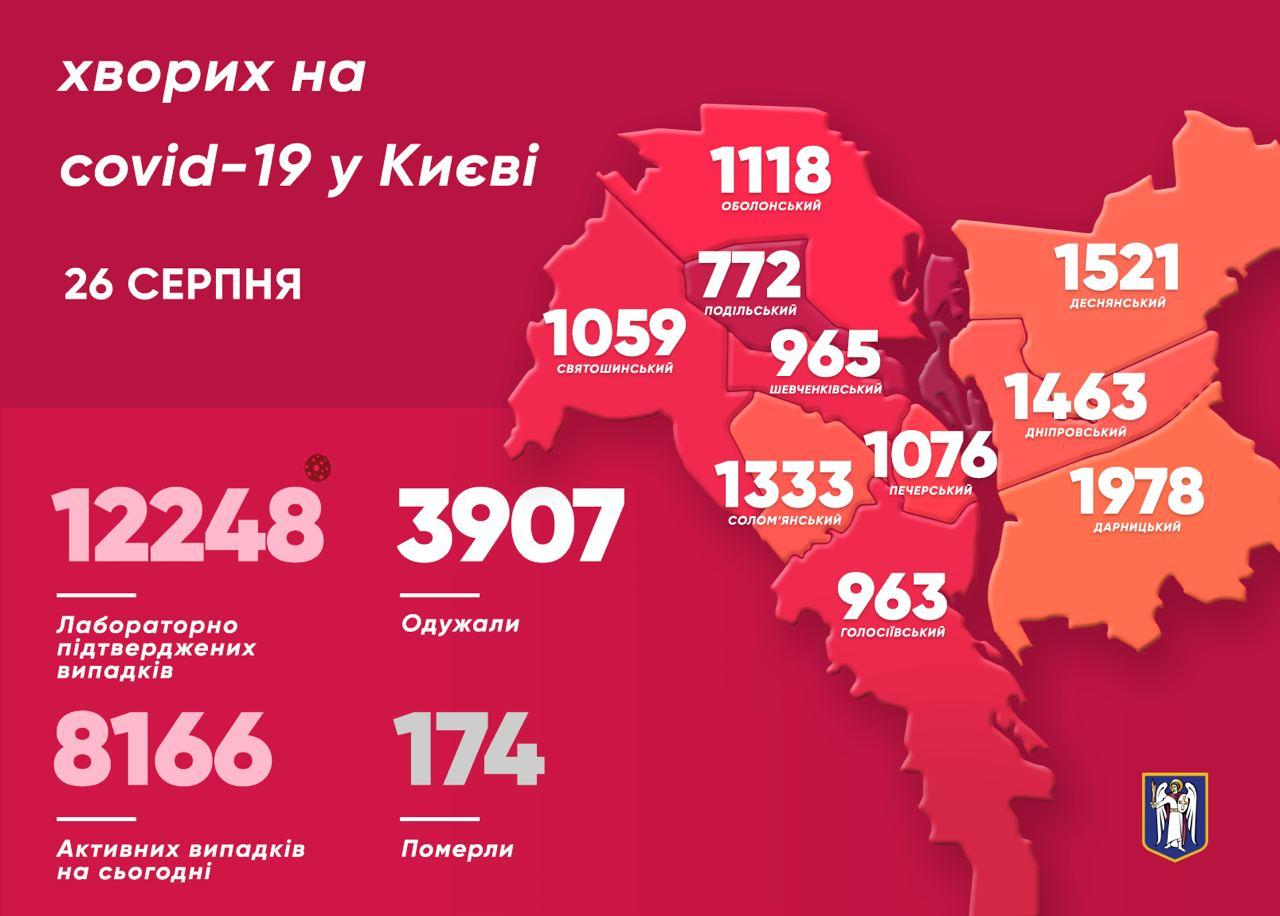 54 киянина подолали коронавірус минулої доби - коронавірус, Кличко, Київ - photo 2020 08 26 11 10 10