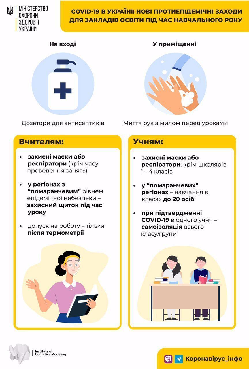Готовність шкіл Київщини у «помаранчевій» зоні -  - photo 2020 08 27 12 12 29 1