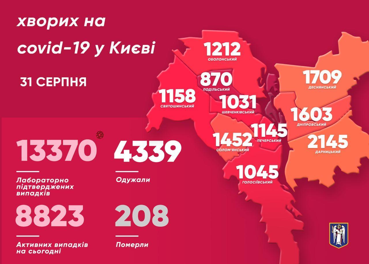 У Києві на коронавірус захворіли 17 дітей - коронавірус, Київ - photo 2020 08 31 11 16 13