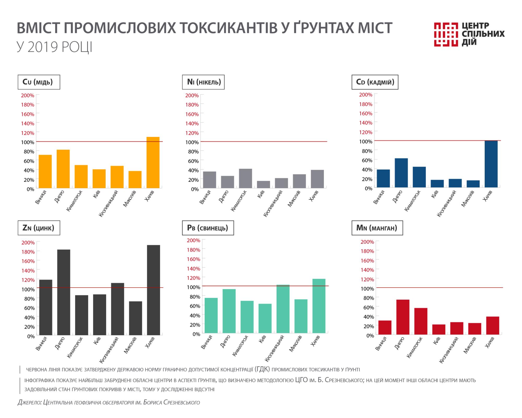Київ потрапив в топ-5 українських міст з найзабрудненішим повітрям -  - 10 vozduh2 2000x1600