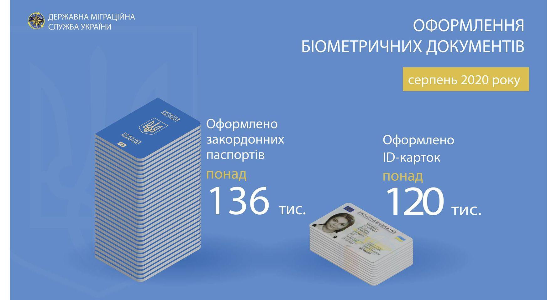 Все менше українців оформлюють закордонні паспорти -  - 118765124 3548719488473501 3031823292478345972 o