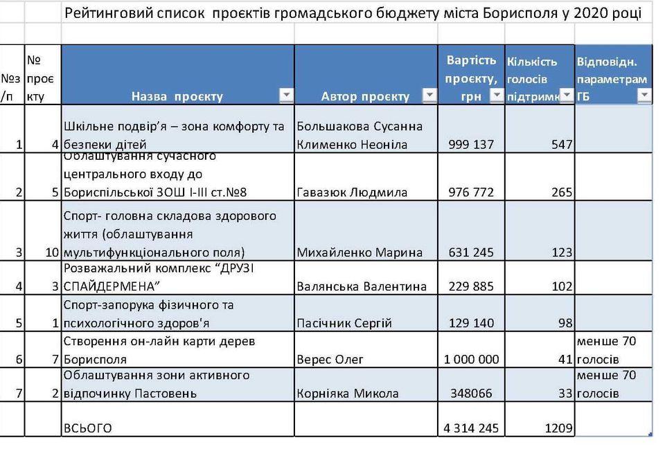 У Борисполі визначили проєкти-переможці громадського бюджету - Громадський бюджет - 119056655 3167921806663357 7646378415206423129 o