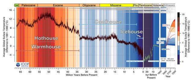 Температура на Землі наближається до рекордних показників за 50 млн років - температура повітря, підвищення температури, глобальні зміни клімату, глобальне потепління - 16 klymat