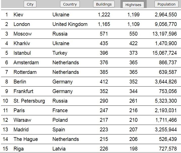 Київ – лідер за кількістю висоток в Європі - рейтинг міст, рейтинг - 29 kyev